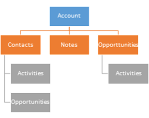 Considerations for Merging Duplicate Records in Dynamics CRM
